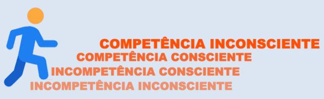 4 Estágios da Competência em Idiomas